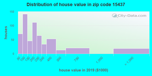 Estimate of home value of owner-occupied houses/condos in 2015 in zip code 15437