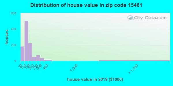 Zip code 15461 house/condo values in 2010