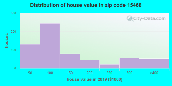 Zip code 15468 house/condo values in 2010