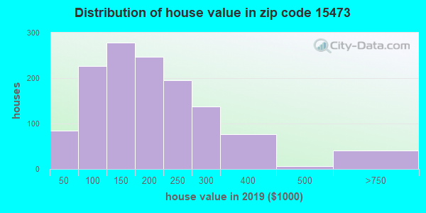 Zip code 15473 house/condo values in 2010