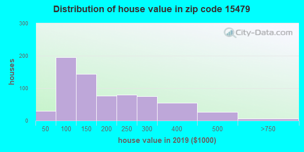 Zip code 15479 house/condo values in 2010
