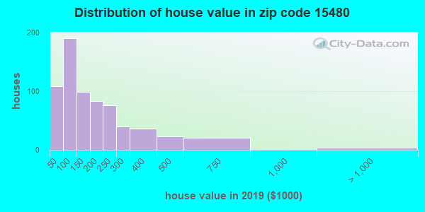 Zip code 15480 house/condo values in 2010
