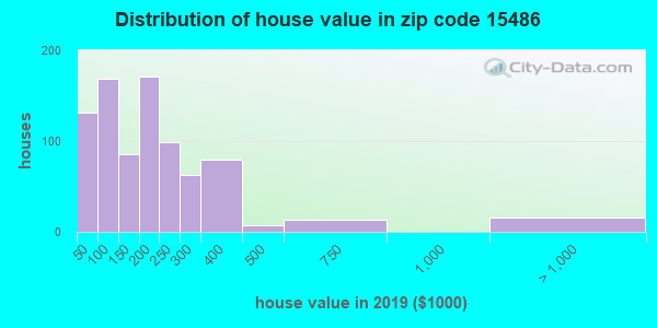 Zip code 15486 house/condo values in 2010