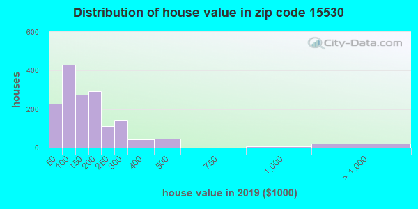 Zip code 15530 house/condo values in 2010