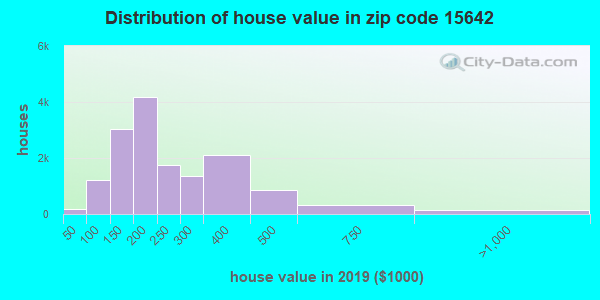 Zip code 15642 house/condo values in 2010