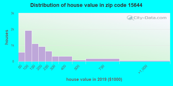 Zip code 15644 house/condo values in 2010