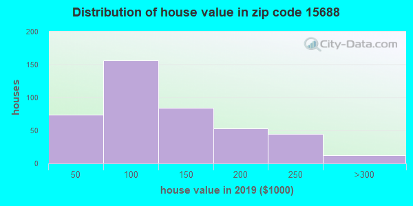 Zip code 15688 house/condo values in 2010