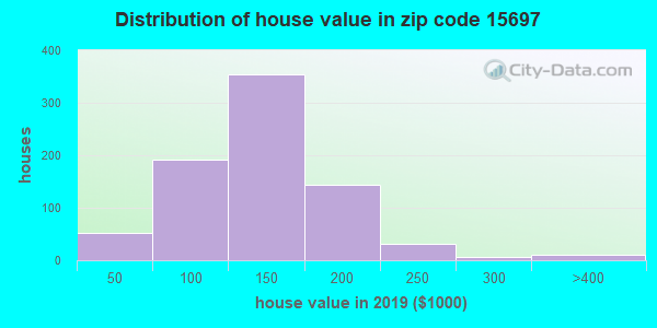 Zip code 15697 house/condo values in 2010