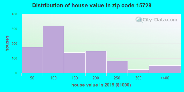 Zip code 15728 house/condo values in 2010