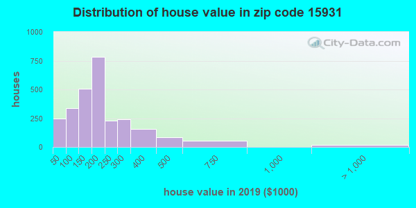 Zip code 15931 house/condo values in 2011