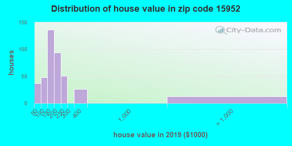 Zip code 15952 house/condo values in 2010