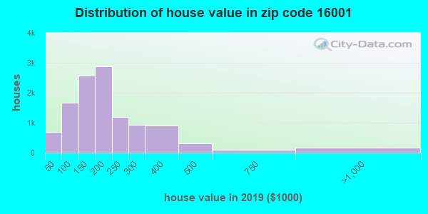 Zip code 16001 house/condo values in 2010