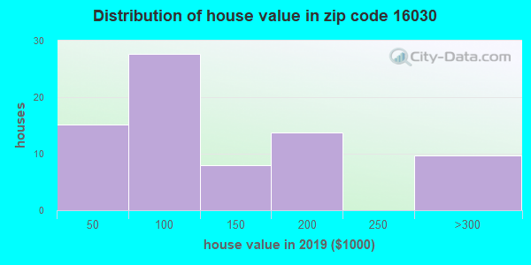Zip code 16030 house/condo values in 2010