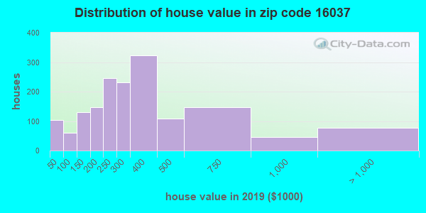 Zip code 16037 house/condo values in 2010
