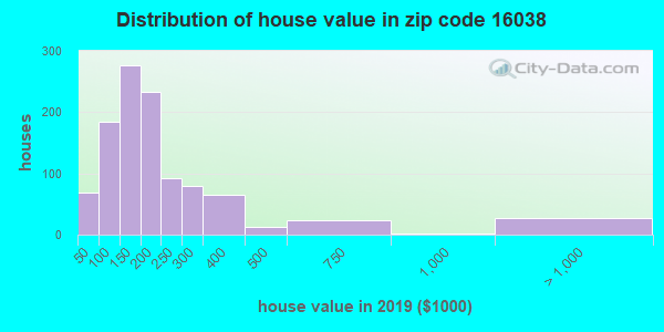 Zip code 16038 house/condo values in 2010