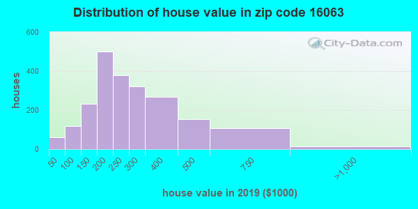 Zip code 16063 house/condo values in 2010