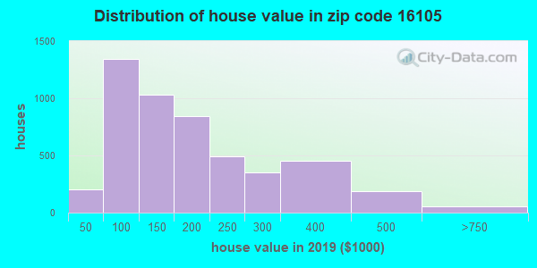 Zip code 16105 house/condo values in 2010