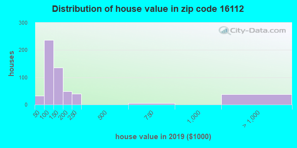 Zip code 16112 house/condo values in 2010