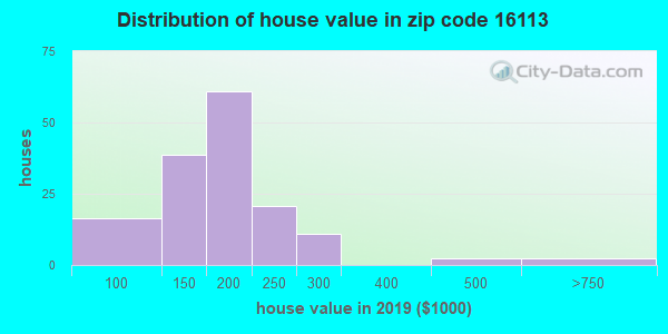 Zip code 16113 house/condo values in 2010