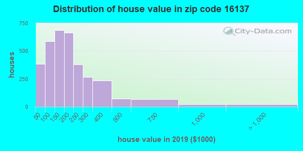 Zip code 16137 house/condo values in 2010