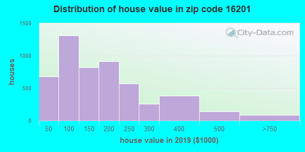 Zip code 16201 house/condo values in 2011