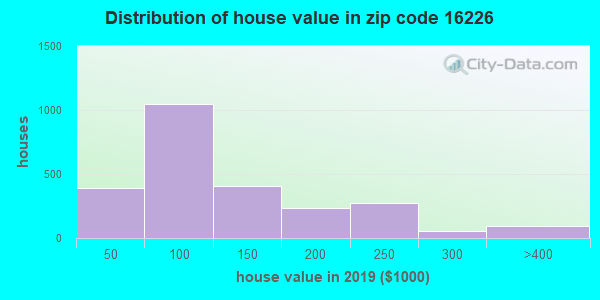Zip code 16226 house/condo values in 2010