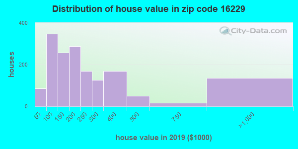 Zip code 16229 house/condo values in 2010