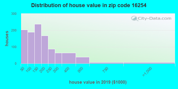 Zip code 16254 house/condo values in 2010