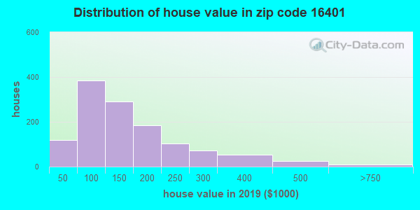 Zip code 16401 house/condo values in 2010
