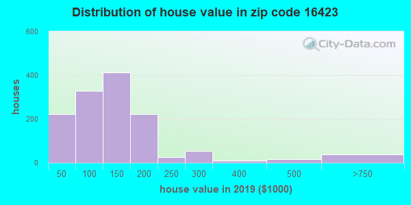 Zip code 16423 house/condo values in 2010