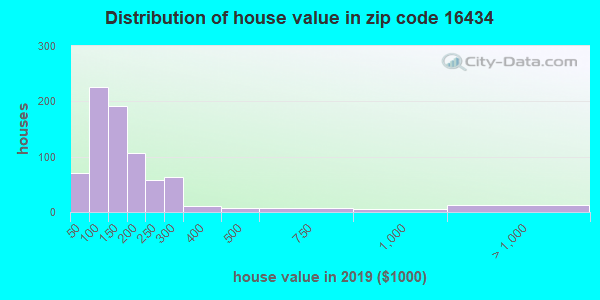 Zip code 16434 house/condo values in 2010