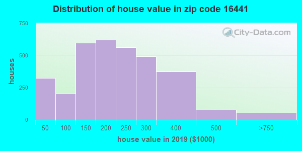 Zip code 16441 house/condo values in 2010