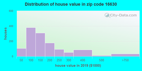 Zip code 16630 house/condo values in 2010