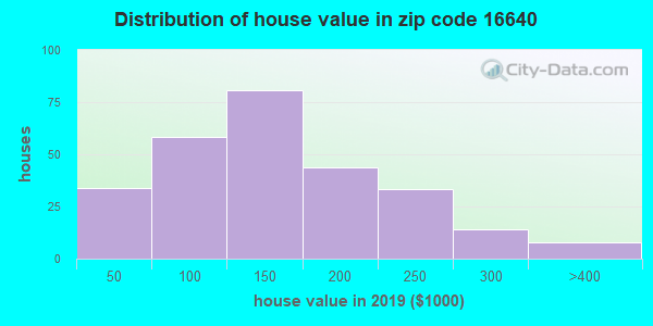 Zip code 16640 house/condo values in 2010