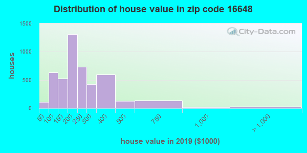 Zip code 16648 house/condo values in 2010