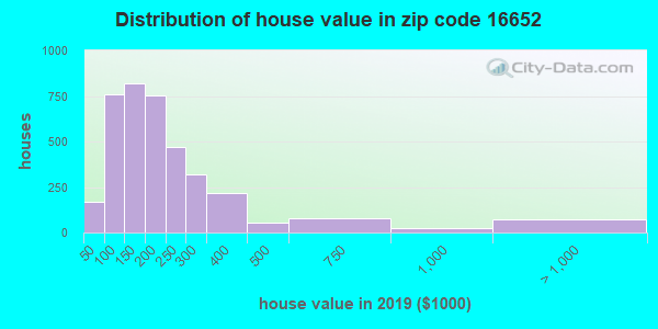 Zip code 16652 house/condo values in 2010