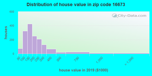 Zip code 16673 house/condo values in 2010