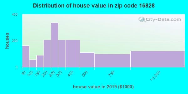 Zip code 16828 house/condo values in 2010
