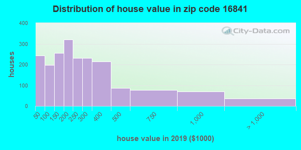 Zip code 16841 house/condo values in 2010