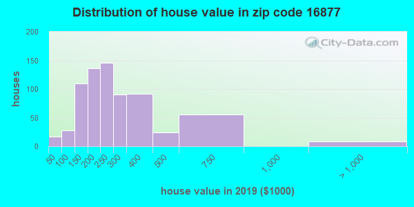 Zip code 16877 house/condo values in 2010