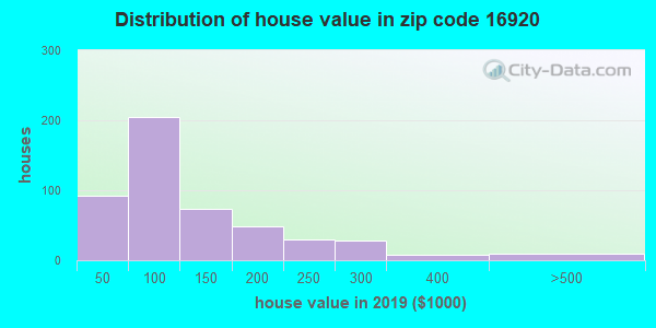Zip code 16920 house/condo values in 2010
