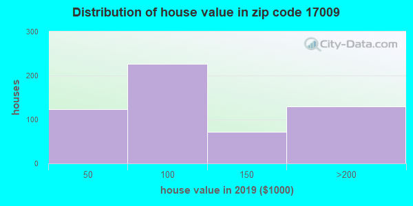 Zip code 17009 house/condo values in 2010
