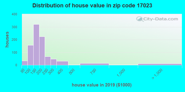 Zip code 17023 house/condo values in 2010