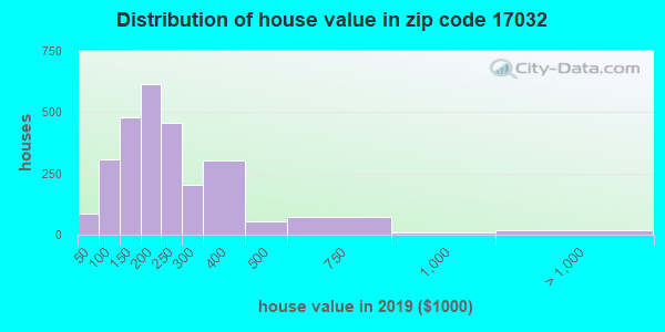 Zip code 17032 house/condo values in 2010