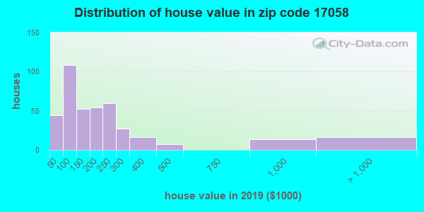 Zip code 17058 house/condo values in 2010