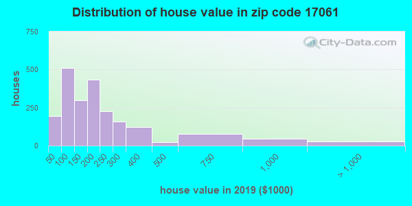 Zip code 17061 house/condo values in 2010