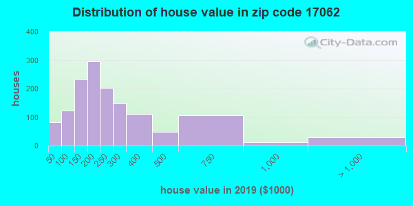Zip code 17062 house/condo values in 2010