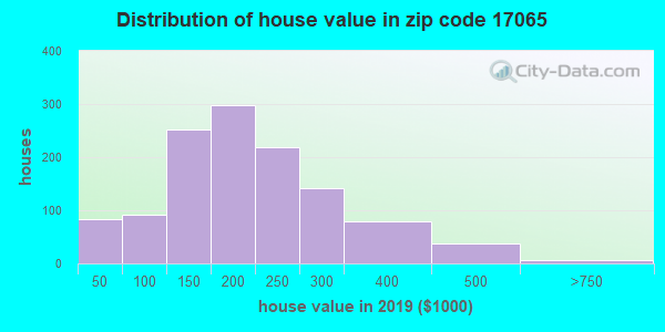 Zip code 17065 house/condo values in 2010