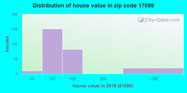 Zip code 17099 house/condo values in 2010