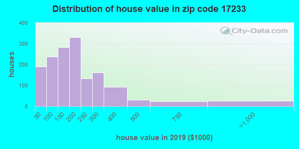 Estimate of home value of owner-occupied houses/condos in 2013 in zip code 17233